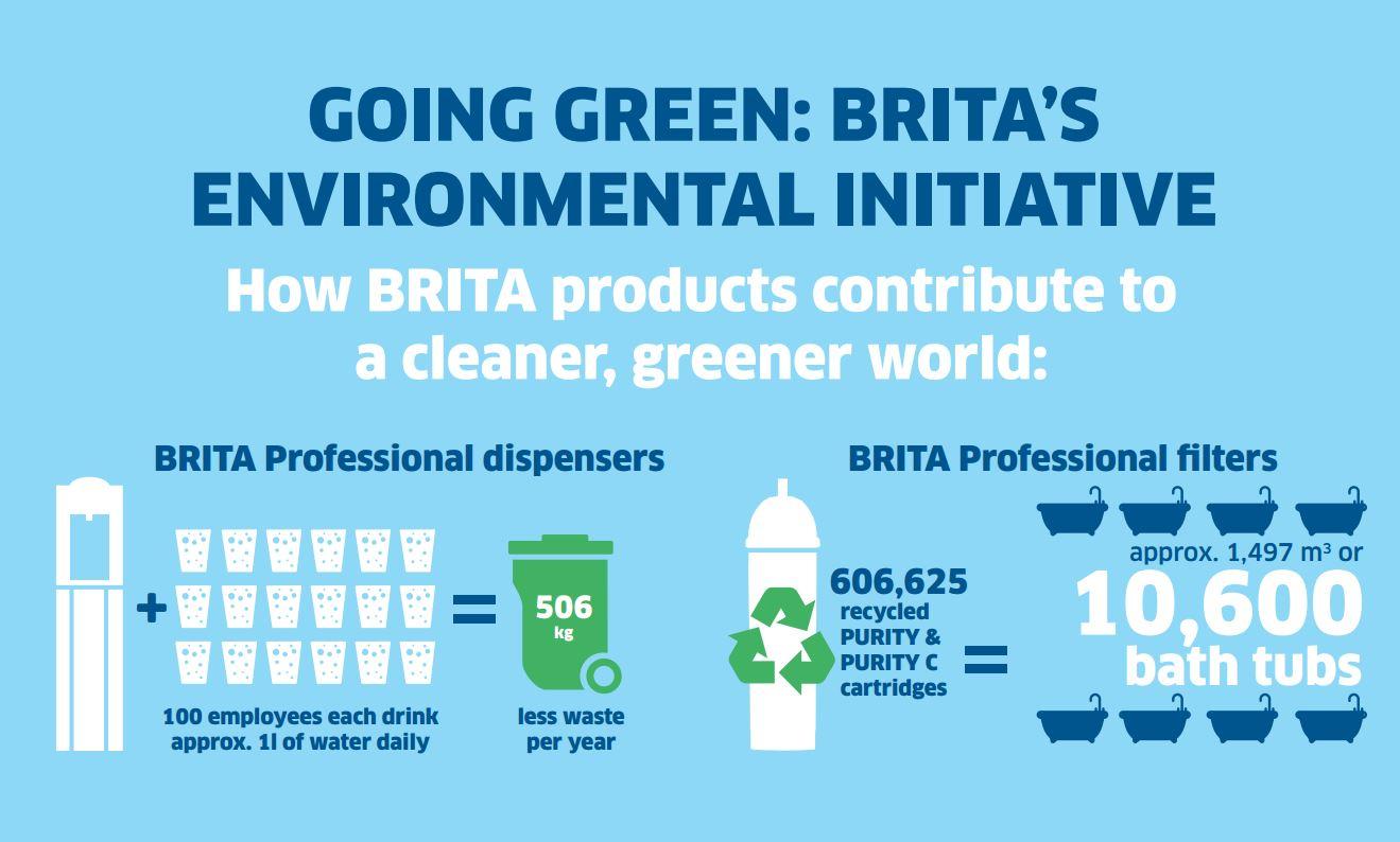 Brita Info Graphic 1
