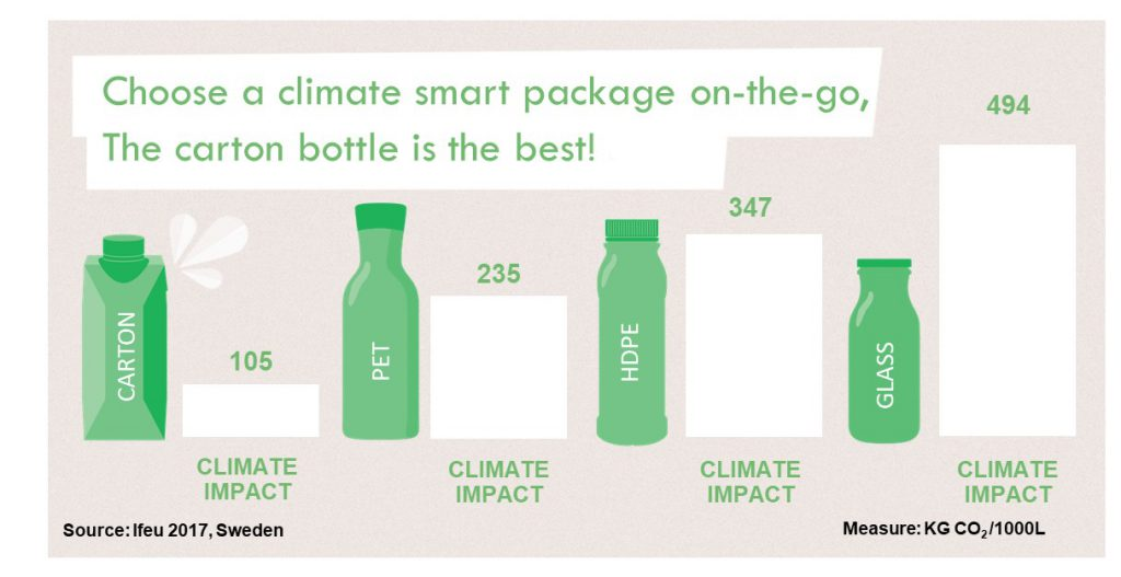 An info-graphic showing the climate impact of different forms of packaging